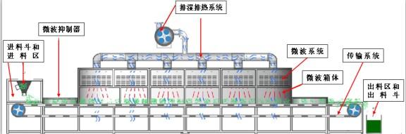 微波电路 设计寿命